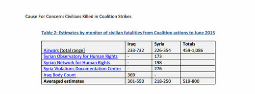 civilians killed coalition strikes