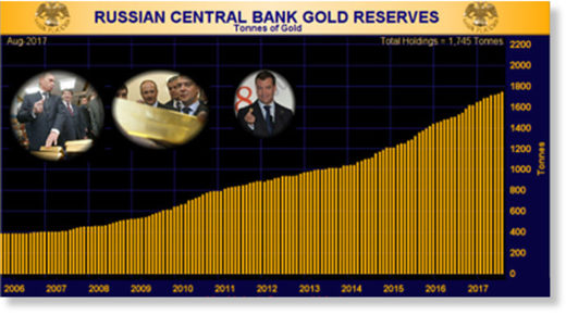 Russia gold and foreign reserves