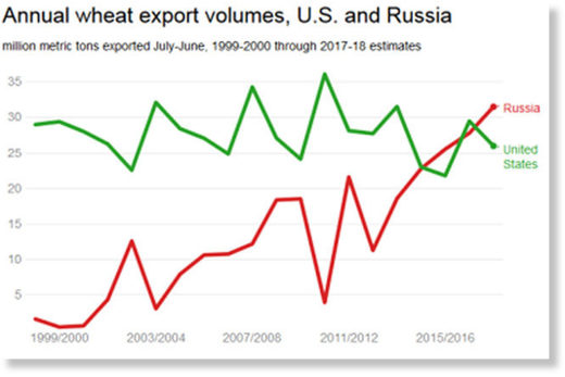 Russia wheat exports